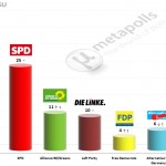 German Federal Election: 15 June 2014 poll (Emnid)