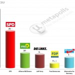 German Federal Election: 29 June 2014 poll (Emnid)