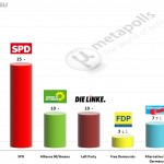 German Federal Election: 8 June 2014 poll (Emnid)