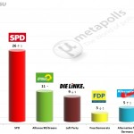 German Federal Election: 5 June 2014 poll (FGW)