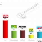 German Federal Election: 11 June 2014 poll (Forsa)