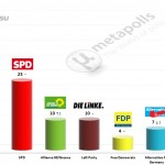 German Federal Election: 17 June 2014 poll (Forsa)