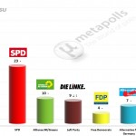 German Federal Election: 25 June 2014 poll (Forsa)