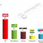 German Federal Election: 24 June 2014 poll (GMS)