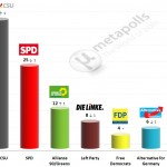 German Federal Election: 20 June 2014 poll (Infratest)