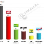 German Federal Election: 5 June 2014 poll (Infratest)