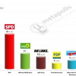 German Federal Election: 16 June 2014 poll (INSA)