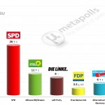 German Federal Election: 3 June 2014 poll (INSA)