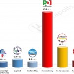 Italian General Election (Chamber of Deputies): 10 June 2014 poll (Lorien)