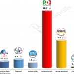 Italian General Election (Chamber of Deputies): 1 June 2014 poll (Piepoli)