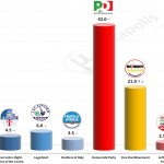 Italian General Election (Chamber of Deputies): 11 June 2014 poll (Piepoli)