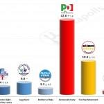 Italian General Election (Chamber of Deputies): 28 June 2014 poll (SWG)