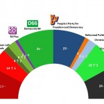 Dutch General Election: 24 June 2014 poll