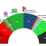 Dutch General Election: 24 June 2014 poll