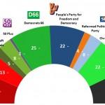 Dutch General Election: 15 June 2014 poll