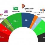 Dutch General Election: 29 June 2014 poll