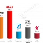 Portuguese Legislative Election: 8 June 2014 poll (Aximage)
