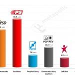 Portuguese Legislative Election: 8 June 2014 poll (Aximage)