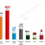 Portuguese Legislative Election: 6 June 2014 poll