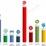 Swedish General Election: 8 June 2014 poll (Demoskop)