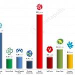 Swedish General Election: 28 June 2014 poll