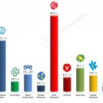 Swedish General Election: 22 June 2014 poll