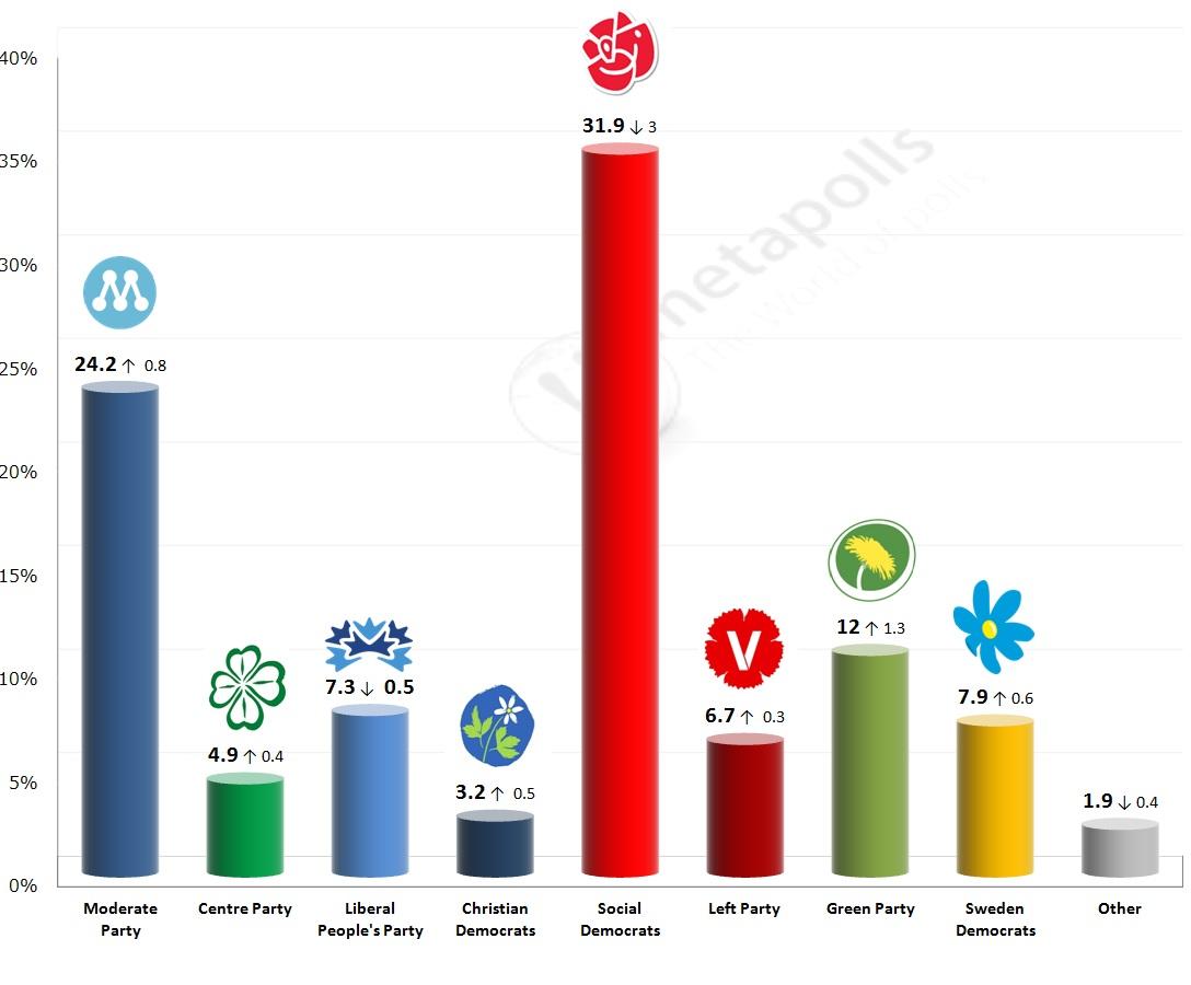 next swedish election