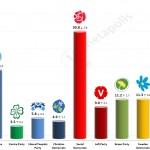 Swedish General Election: 10 June 2014 poll (United Minds)