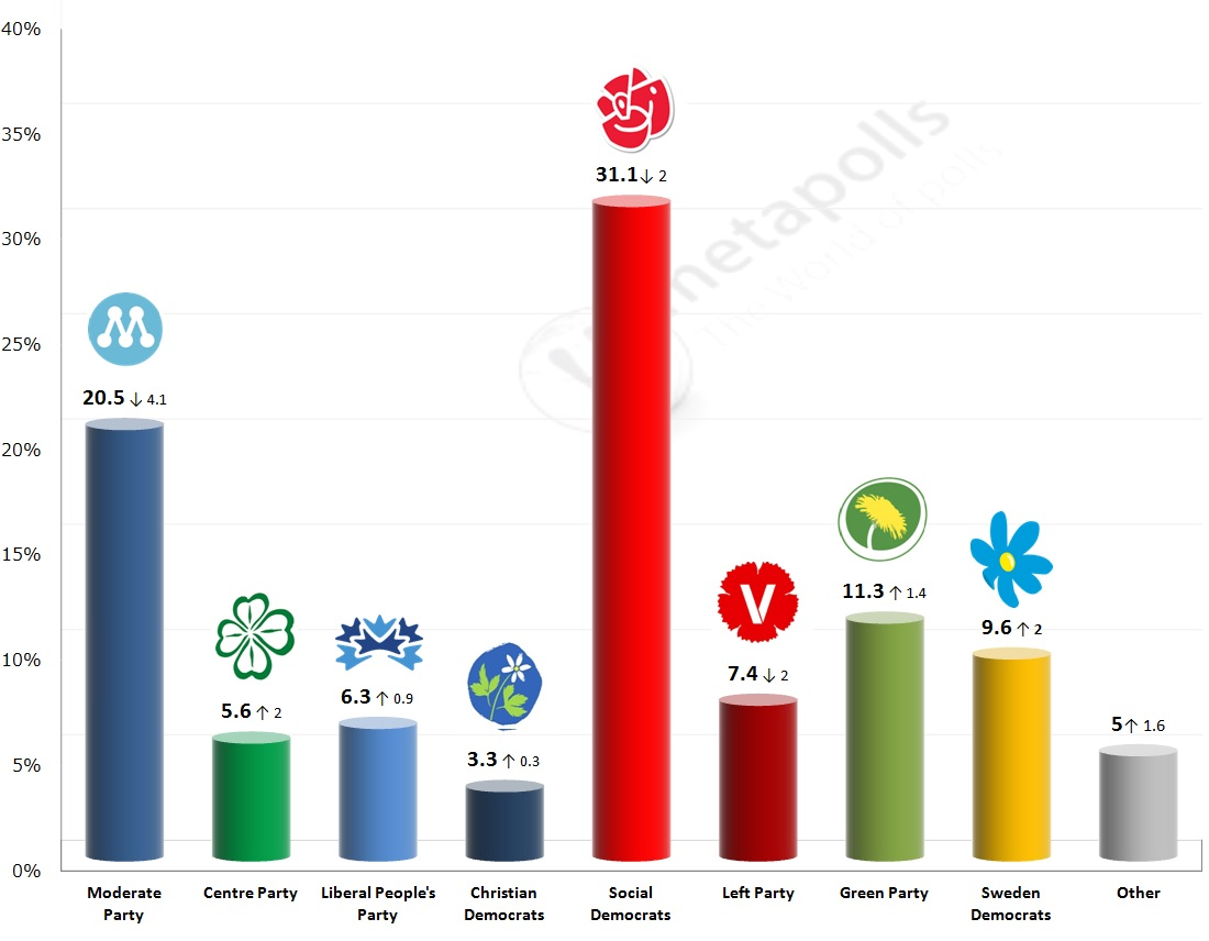 swedn ipsos 28 6 14