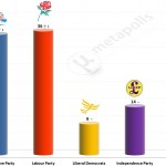 United Kingdom General Election: 10 June 2014 poll (Populus)