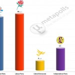 United Kingdom General Election: 12 June 2014 poll (YouGov)