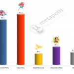 United Kingdom General Election: 15 June 2014 poll (YouGov)
