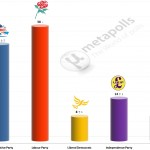 United Kingdom General Election: 22 June 2014 poll (YouGov)