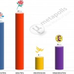 United Kingdom General Election: 6 June 2014 poll (YouGov)