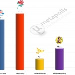 United Kingdom General Election: 8 June 2014 poll (YouGov)