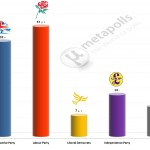 United Kingdom General Election: 26 June 2014 poll (YouGov)