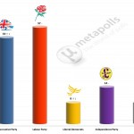 United Kingdom General Election: 29 June 2014 poll (YouGov)