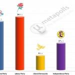 United Kingdom General Election: 19 July 2014 poll (ComRes)
