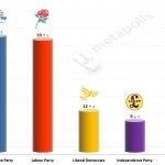United Kingdom General Election: 14 July 2014 poll (ICM)