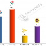 United Kingdom General Election: 21 July 2014 poll (Lord Ashcroft)