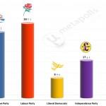 United Kingdom General Election: 18 July 2014 poll (Opinium)