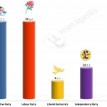 United Kingdom General Election: 18 July 2014 poll (Populus)