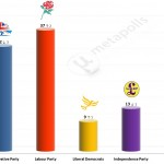 United Kingdom General Election: 21 July 2014 poll (Populus)