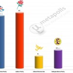 United Kingdom General Election: 1 July 2014 poll (YouGov)