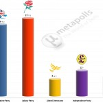 United Kingdom General Election: 11 July 2014 poll (YouGov)