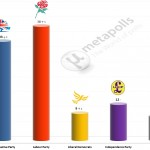 United Kingdom General Election: 12 July 2014 poll (YouGov)