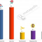 United Kingdom General Election: 15 July 2014 poll (YouGov)