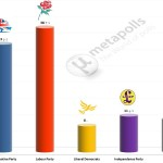 United Kingdom General Election: 2 July 2014 poll (YouGov)