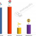 United Kingdom General Election: 4 July 2014 poll (YouGov)