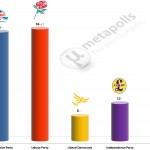 United Kingdom General Election: 4 July 2014 poll (YouGov)
